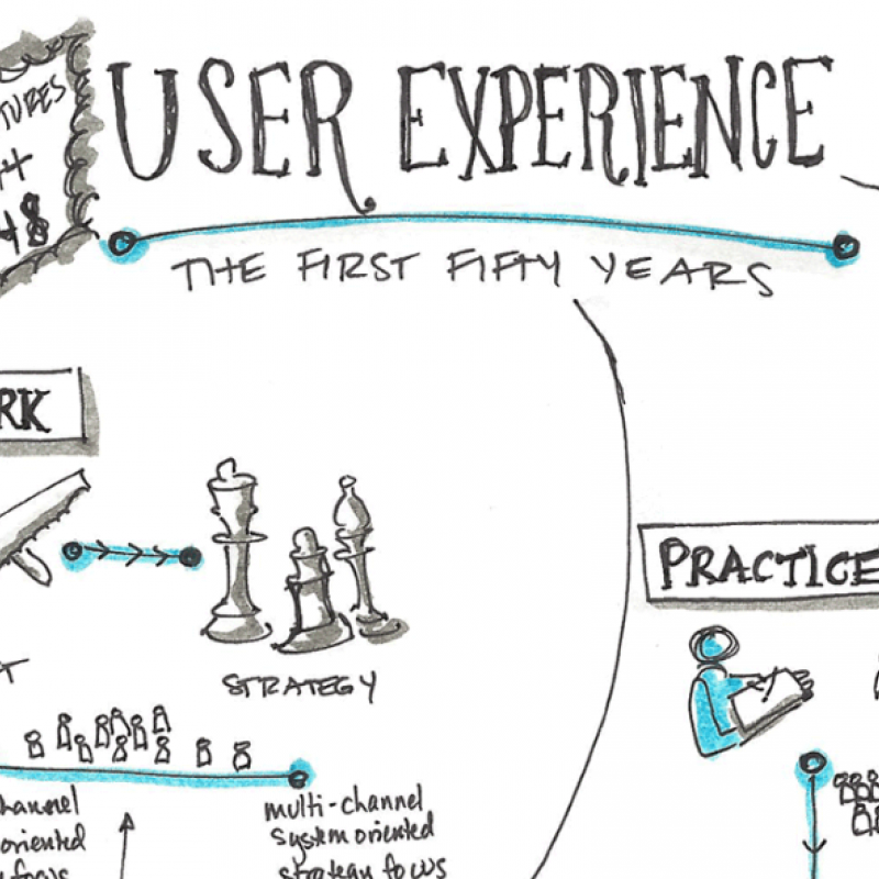 Future of UX